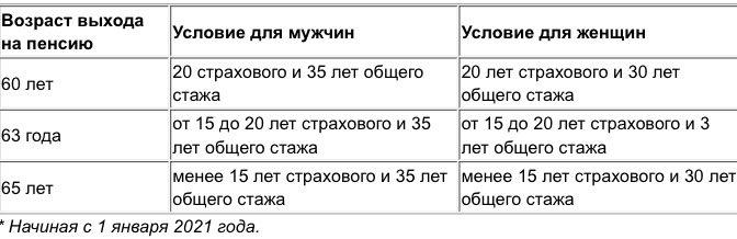 Минимальный и максимальный размер пенсионных выплат на Украине